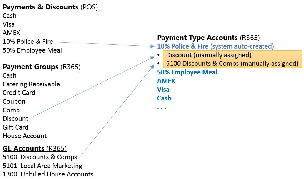 PaymentTypeAccounts1