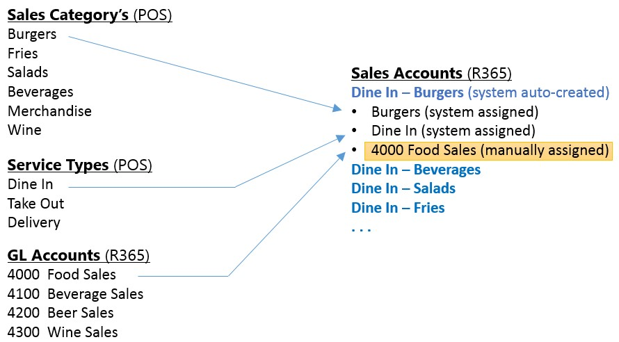 Sales Accounts1