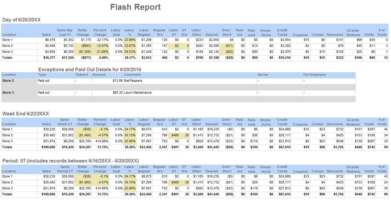 Flash-report